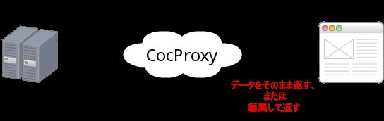 写真: cocproxy
