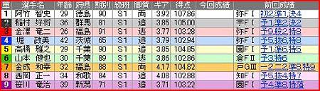a.岐阜競輪12R