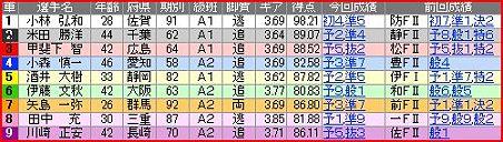 a.久留米競輪9R