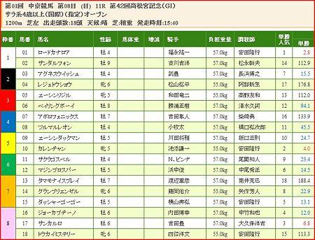 a.高松宮記念.1