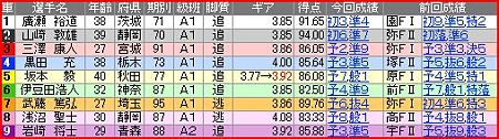 a.松戸競輪9R