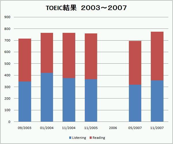 TOEICの得点グラフ