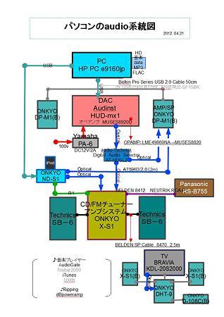 パソコンのaudio系統図 2012.04.21