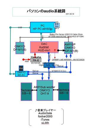 パソコンのaudio系統図 2011.09.19
